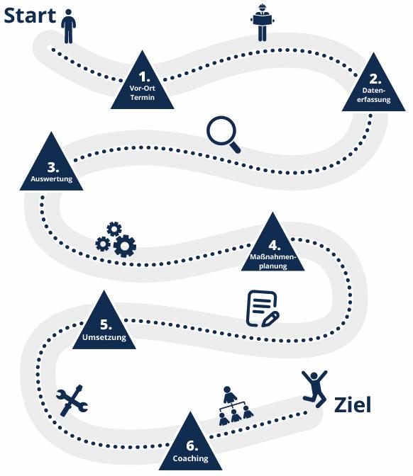 Darstellung des Ablaufs einer Beratung durch die AUDIT GmbH